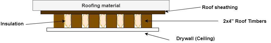A simplified diagram of a flat roof construction with no storage space between the ceiling drywall and actual roof material, due to the timbers and insulation being the only 'gap'.